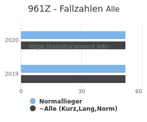 Anzahl aller Patienten und Normallieger mit der DRG 961Z