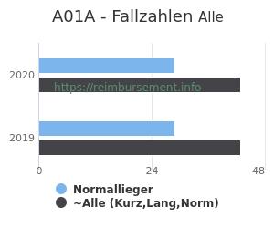Anzahl aller Patienten und Normallieger mit der DRG A01A