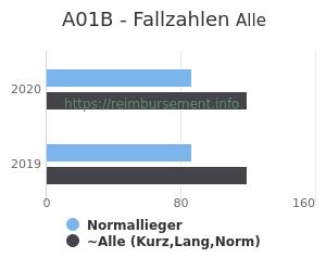 Anzahl aller Patienten und Normallieger mit der DRG A01B