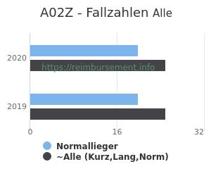 Anzahl aller Patienten und Normallieger mit der DRG A02Z