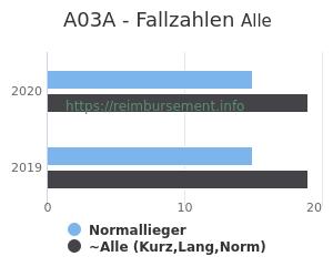 Anzahl aller Patienten und Normallieger mit der DRG A03A