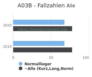 Anzahl aller Patienten und Normallieger mit der DRG A03B