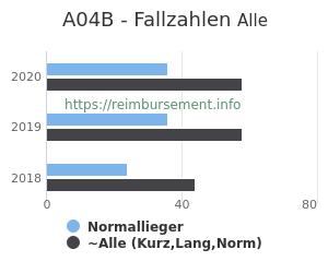 Anzahl aller Patienten und Normallieger mit der DRG A04B