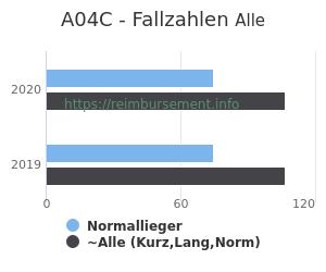 Anzahl aller Patienten und Normallieger mit der DRG A04C