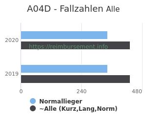 Anzahl aller Patienten und Normallieger mit der DRG A04D