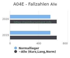 Anzahl aller Patienten und Normallieger mit der DRG A04E