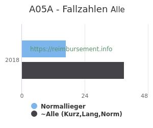 Anzahl aller Patienten und Normallieger mit der DRG A05A