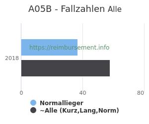 Anzahl aller Patienten und Normallieger mit der DRG A05B