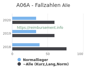 Anzahl aller Patienten und Normallieger mit der DRG A06A
