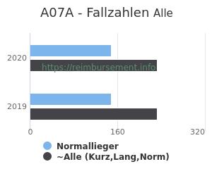 Anzahl aller Patienten und Normallieger mit der DRG A07A
