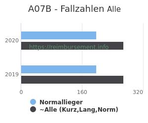 Anzahl aller Patienten und Normallieger mit der DRG A07B