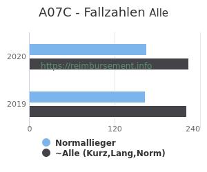 Anzahl aller Patienten und Normallieger mit der DRG A07C