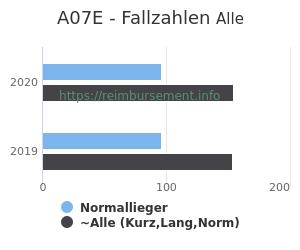 Anzahl aller Patienten und Normallieger mit der DRG A07E