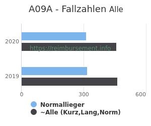 Anzahl aller Patienten und Normallieger mit der DRG A09A