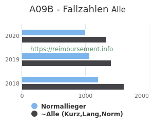 Anzahl aller Patienten und Normallieger mit der DRG A09B