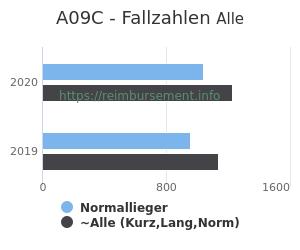 Anzahl aller Patienten und Normallieger mit der DRG A09C
