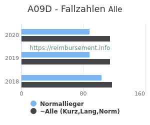 Anzahl aller Patienten und Normallieger mit der DRG A09D