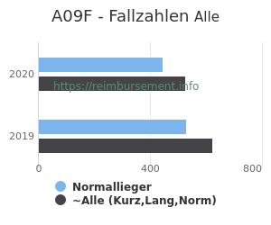 Anzahl aller Patienten und Normallieger mit der DRG A09F