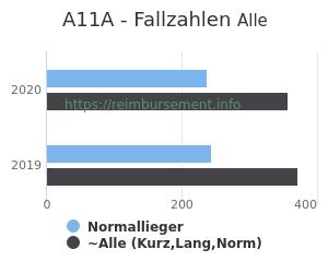 Anzahl aller Patienten und Normallieger mit der DRG A11A
