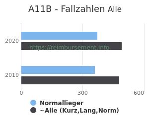 Anzahl aller Patienten und Normallieger mit der DRG A11B