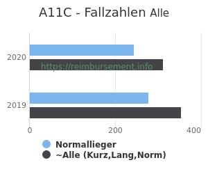 Anzahl aller Patienten und Normallieger mit der DRG A11C