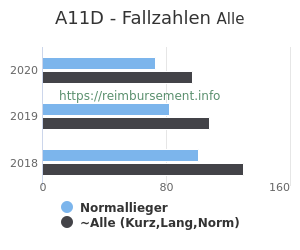 Anzahl aller Patienten und Normallieger mit der DRG A11D