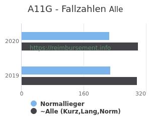 Anzahl aller Patienten und Normallieger mit der DRG A11G