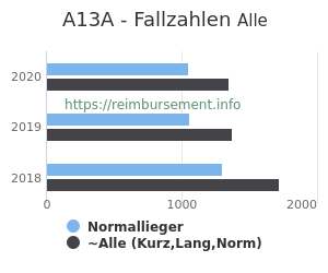 Anzahl aller Patienten und Normallieger mit der DRG A13A