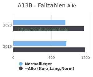 Anzahl aller Patienten und Normallieger mit der DRG A13B
