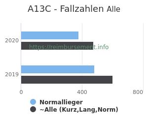 Anzahl aller Patienten und Normallieger mit der DRG A13C