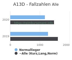 Anzahl aller Patienten und Normallieger mit der DRG A13D