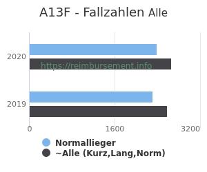 Anzahl aller Patienten und Normallieger mit der DRG A13F