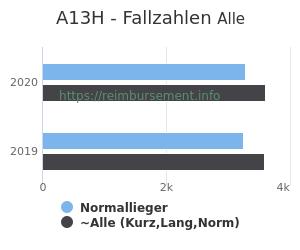 Anzahl aller Patienten und Normallieger mit der DRG A13H