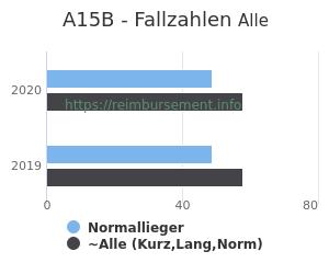 Anzahl aller Patienten und Normallieger mit der DRG A15B
