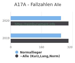 Anzahl aller Patienten und Normallieger mit der DRG A17A