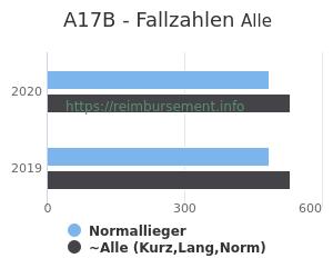 Anzahl aller Patienten und Normallieger mit der DRG A17B