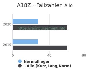 Anzahl aller Patienten und Normallieger mit der DRG A18Z