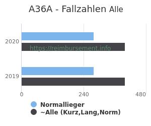 Anzahl aller Patienten und Normallieger mit der DRG A36A