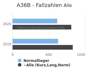 Anzahl aller Patienten und Normallieger mit der DRG A36B