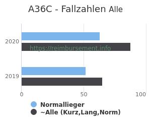 Anzahl aller Patienten und Normallieger mit der DRG A36C
