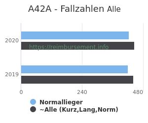 Anzahl aller Patienten und Normallieger mit der DRG A42A