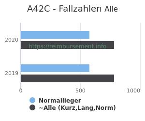 Anzahl aller Patienten und Normallieger mit der DRG A42C