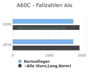 Anzahl aller Patienten und Normallieger mit der DRG A60C