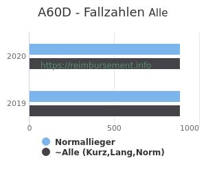 Anzahl aller Patienten und Normallieger mit der DRG A60D