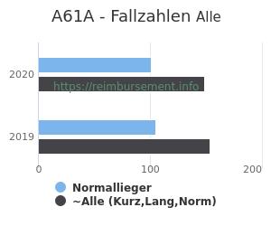 Anzahl aller Patienten und Normallieger mit der DRG A61A