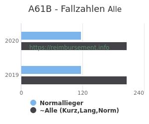 Anzahl aller Patienten und Normallieger mit der DRG A61B