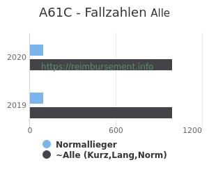 Anzahl aller Patienten und Normallieger mit der DRG A61C