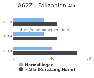 Anzahl aller Patienten und Normallieger mit der DRG A62Z