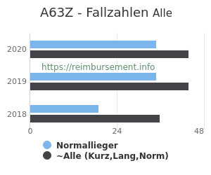 Anzahl aller Patienten und Normallieger mit der DRG A63Z