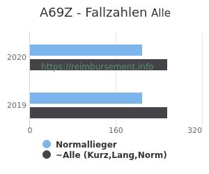 Anzahl aller Patienten und Normallieger mit der DRG A69Z